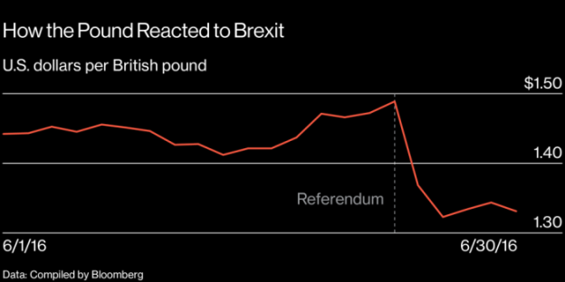 How the Pound reacted to Brexit